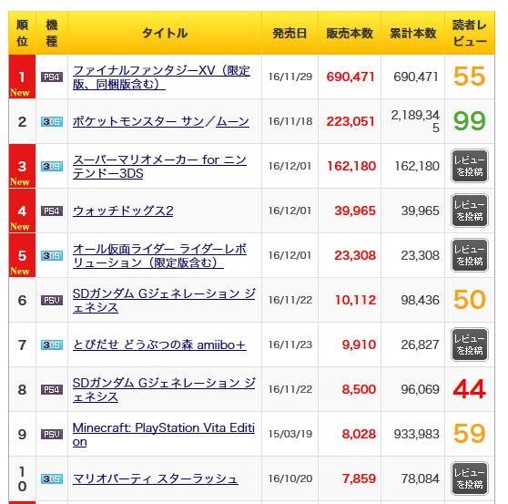 売上 FF15 FF(ファイナルファンタジー) FF15、日本国内売上は70万本届かないくらいと判明。
