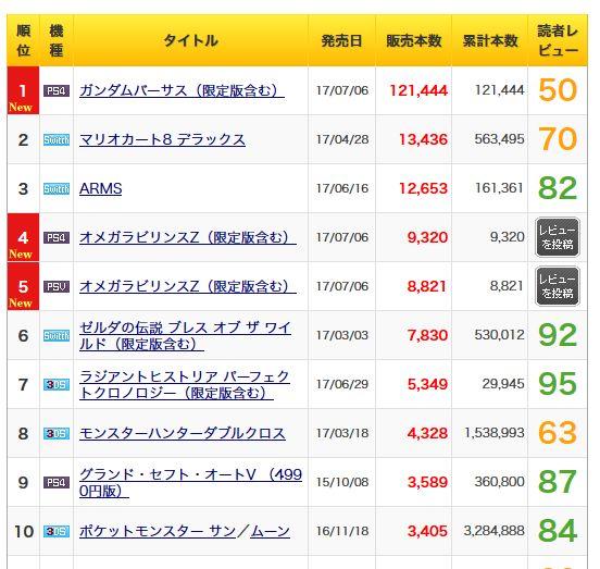 売上, オメガラビリンスZ オメガラビリンスZ売上1.8万本、前作より30%ほど売り上げ落とす