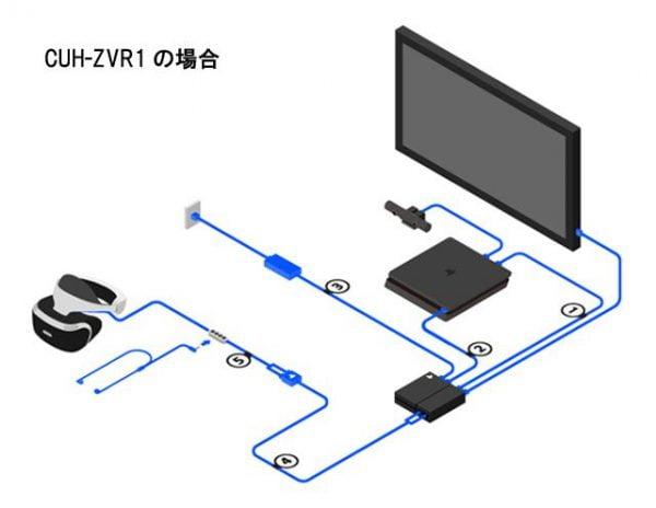 新型, PSVR 新型PSVR「HDRパススルー対応」「地方店頭でも買える」「配線少し良くなった」