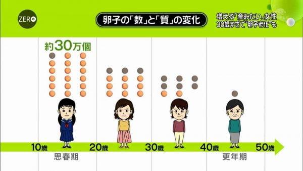出産適齢期, 何歳 実際のところ出産適齢期って何歳くらいなの?