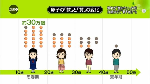 妊娠適齢期, 何歳 妊娠適齢期って結局のところ何歳なの?