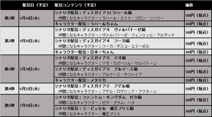 魔界戦記ディスガイア5 DLC